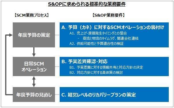 S&OPに求められる標準的な業務要件