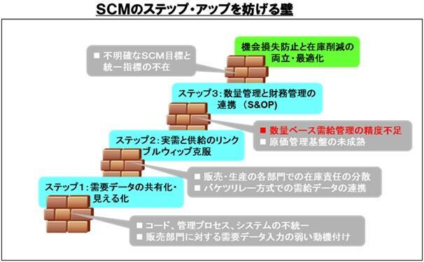 SCMのステップアップを妨げる壁