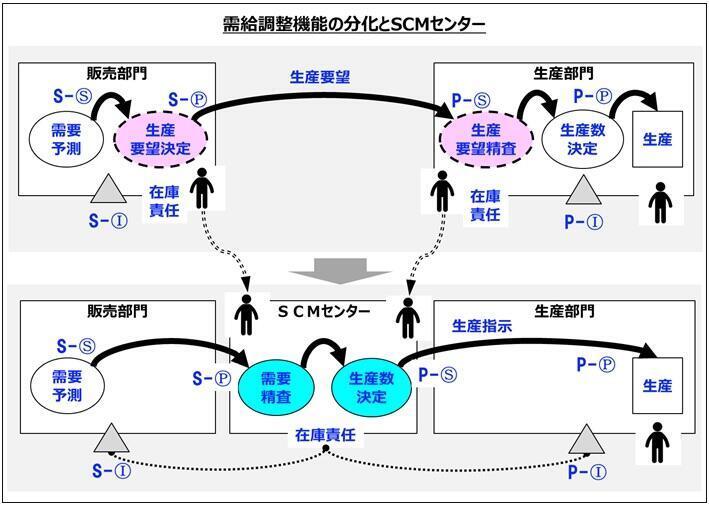 需給調整機能の分化とSCMセンター