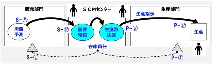 SCMセンターによる需給調整オペレーション