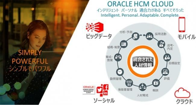 Oracle HCM Cloudイメージ