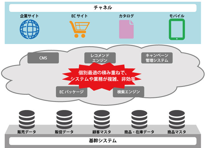 BtoB企業様のデジタル化の現状