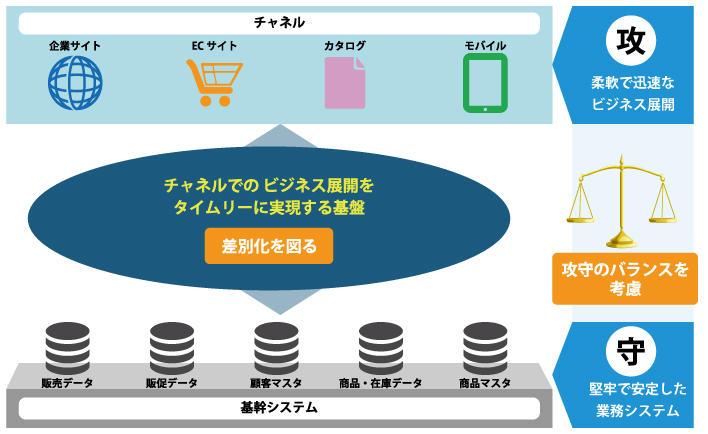 デジタル時代に求められるビジネス基盤